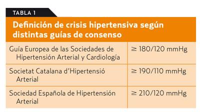 ¿Cuáles son los signos y síntomas de la crisis hipertensiva?